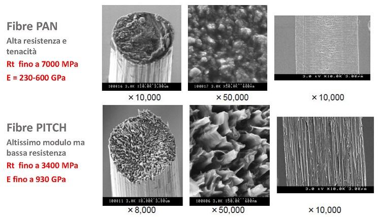 Fibre in carbonio: PAN alta resistenza - PITCH altissimo modulo