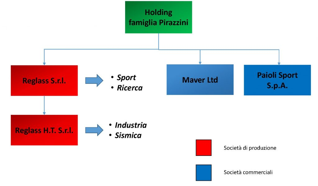 Reglass Group organization chart